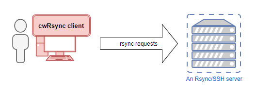 cwRsync client