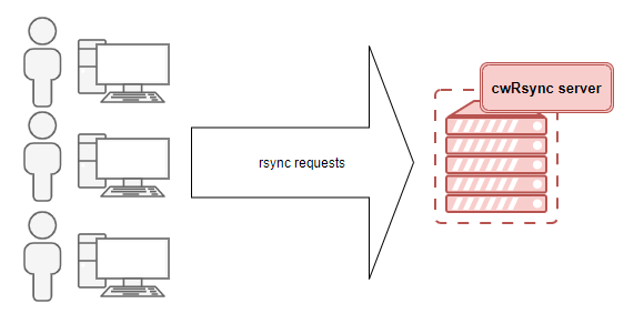cwRsync server